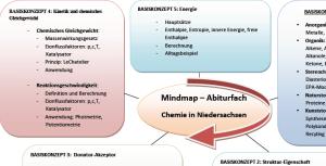 ChemieAbi Mindmap Niedersachsen